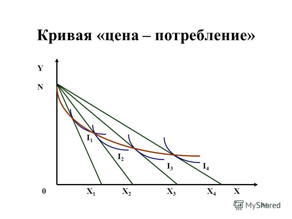 34 Кривая «цена – потребление» ХХ1Х1 Х2Х2 Х3Х3 Х4Х4 0 Y N I4I4 I3I3 I2I2 I1I1