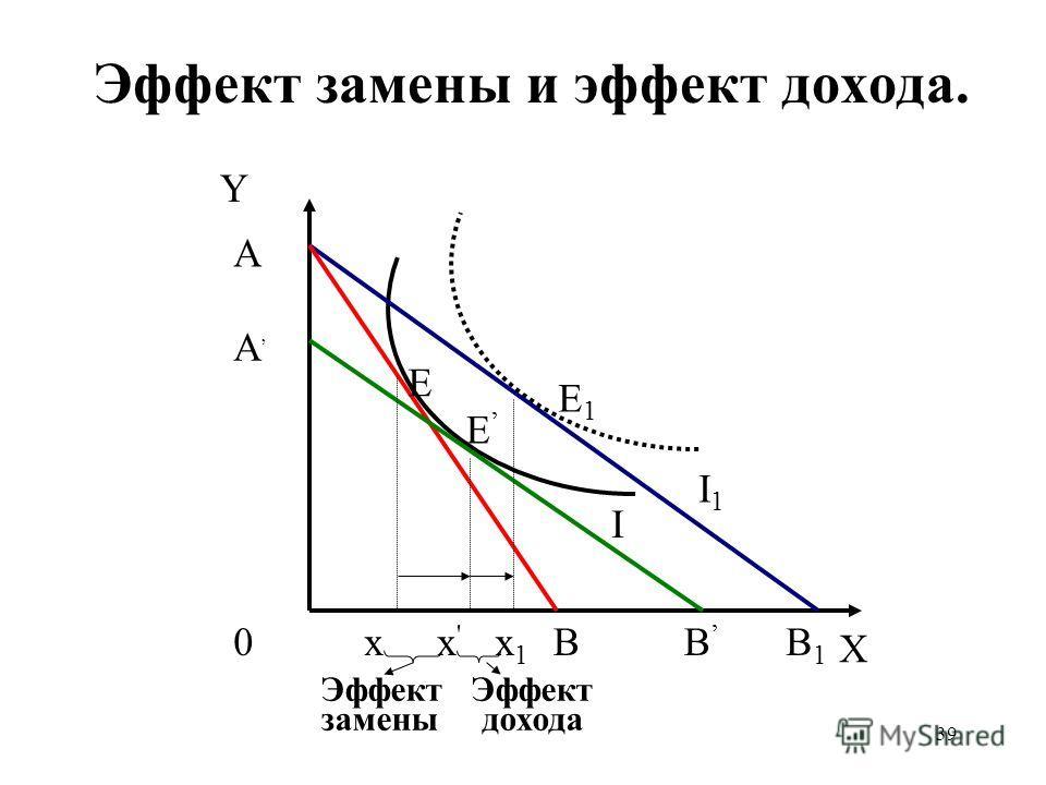 39 Эффект замены и эффект дохода. Y A A 0B B1B1 E E1E1 E xx1x1 x'x' B I I1I1 Эффект замены дохода X