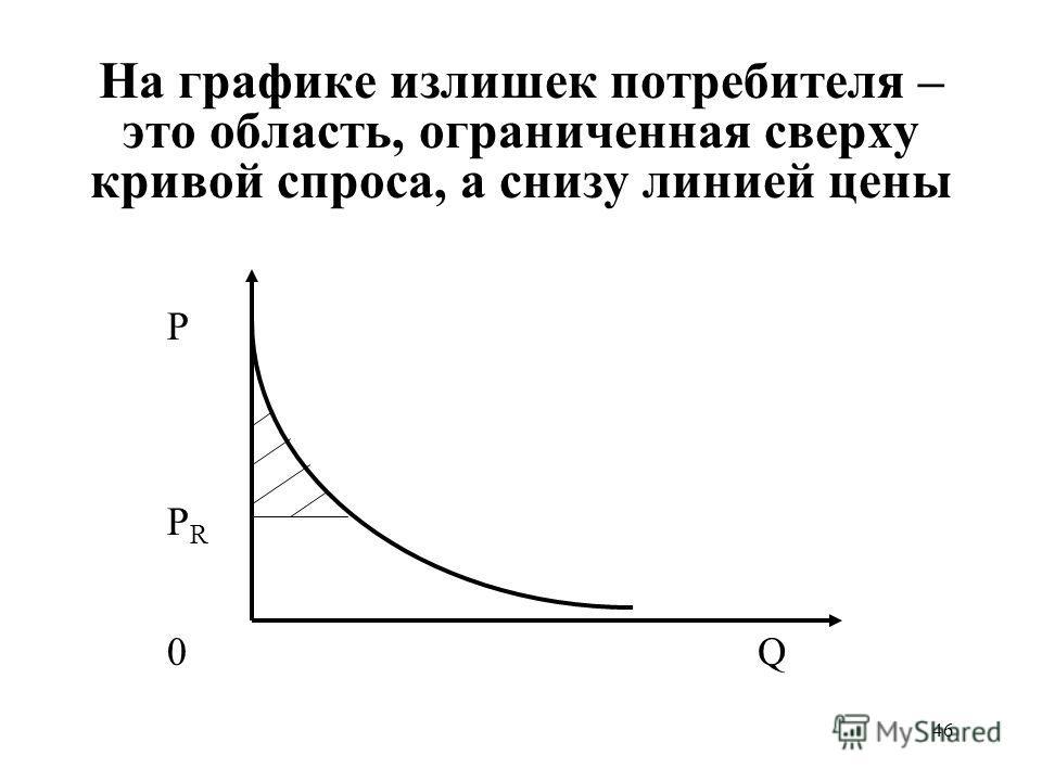46 На графике излишек потребителя – это область, ограниченная сверху кривой спроса, а снизу линией цены Р РRРR Q0