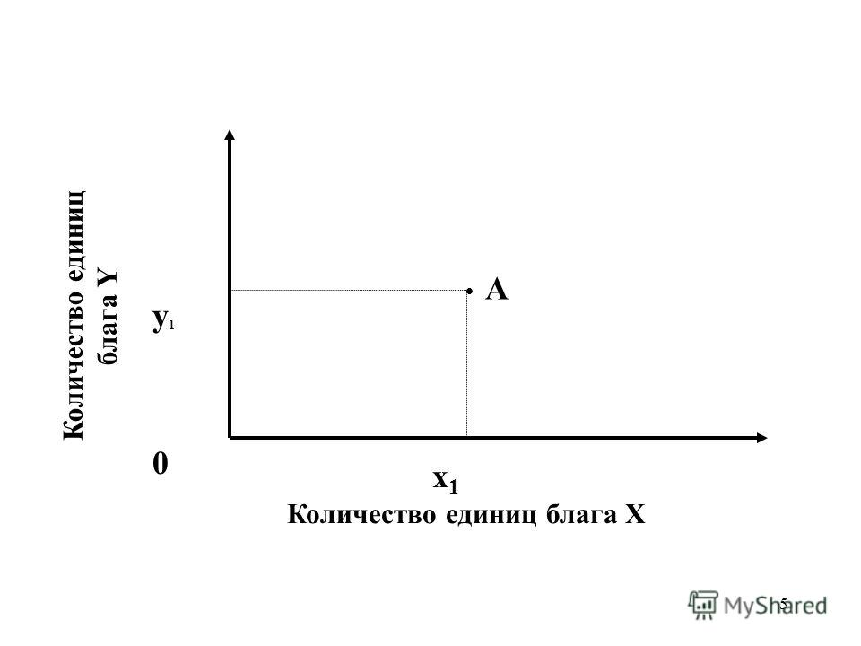 5 Количество единиц блага X Количество единиц блага Y x1x1 y1y1 А 0