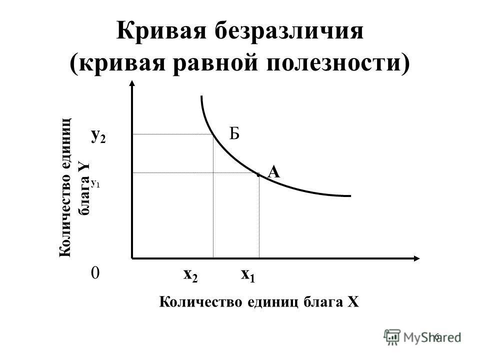 6 Кривая безразличия (кривая равной полезности) Количество единиц блага X Количество единиц блага Y x1x1 y1y1 А Бy2y2 x2x2 0