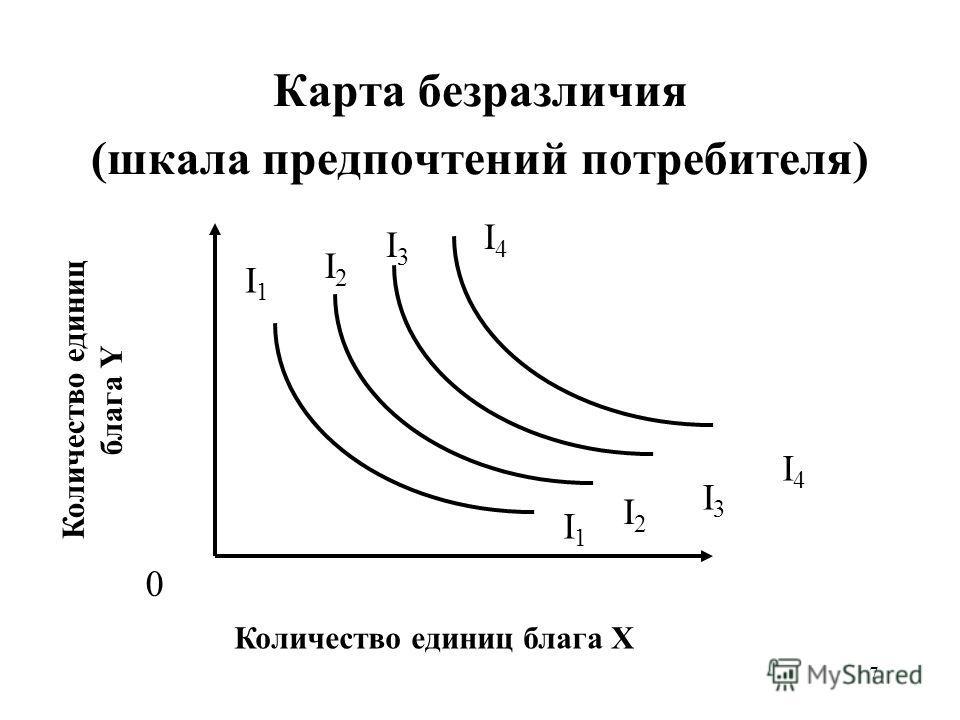 7 Карта безразличия (шкала предпочтений потребителя) Количество единиц блага X Количество единиц блага Y I4I4 I3I3 I2I2 I1I1 I1I1 I4I4 I2I2 I3I3 0