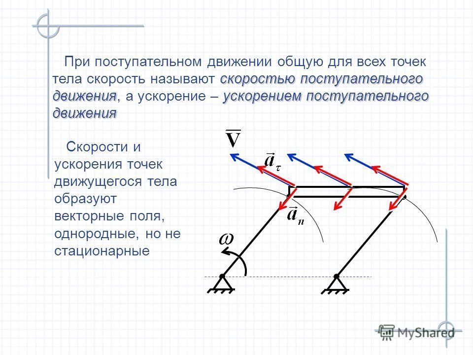 скоростью поступательного движенияускорением поступательного движения При поступательном движении общую для всех точек тела скорость называют скоростью поступательного движения, а ускорение – ускорением поступательного движения При поступательном дви