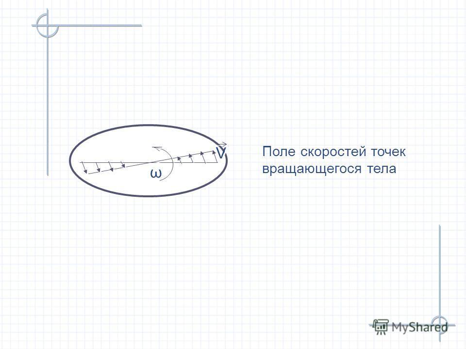 V V ω ω Поле скоростей точек вращающегося тела Поле скоростей точек вращающегося тела