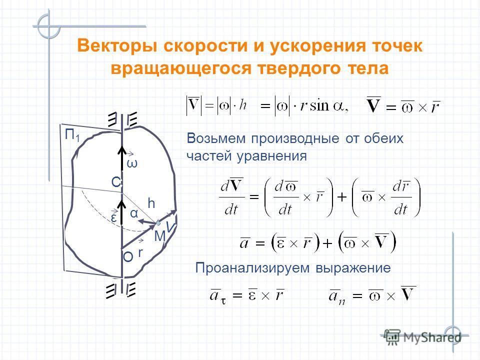 М М Векторы скорости и ускорения точек вращающегося твердого тела П1П1 П1П1 ω ω С С Возьмем производные от обеих частей уравнения Возьмем производные от обеих частей уравнения Проанализируем выражение Проанализируем выражение r r O O h h V V ε ε α α
