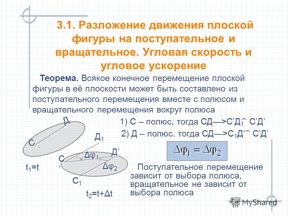 Δφ 2 Δφ 1 Теорема. Всякое конечное перемещение плоской фигуры в её плоскости может быть составлено из поступательного перемещения вместе с полюсом и вращательного перемещения вокруг полюса Теорема. Всякое конечное перемещение плоской фигуры в её плос