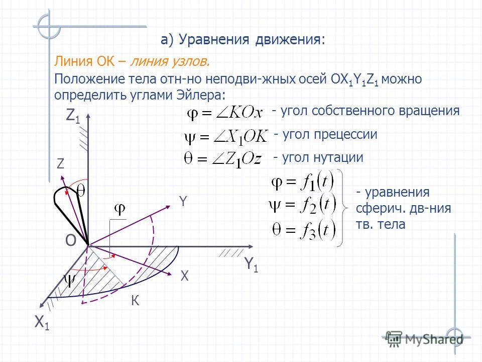 Х Y Z Линия ОК – линия узлов. Х1Х1 Y1Y1 Z1Z1 O а) Уравнения движения: К Положение тела отн-но неподви-жных осей ОX 1 Y 1 Z 1 можно определить углами Эйлера: - угол собственного вращения - угол прецессии - угол нутации - уравнения сферич. дв-ния тв. т