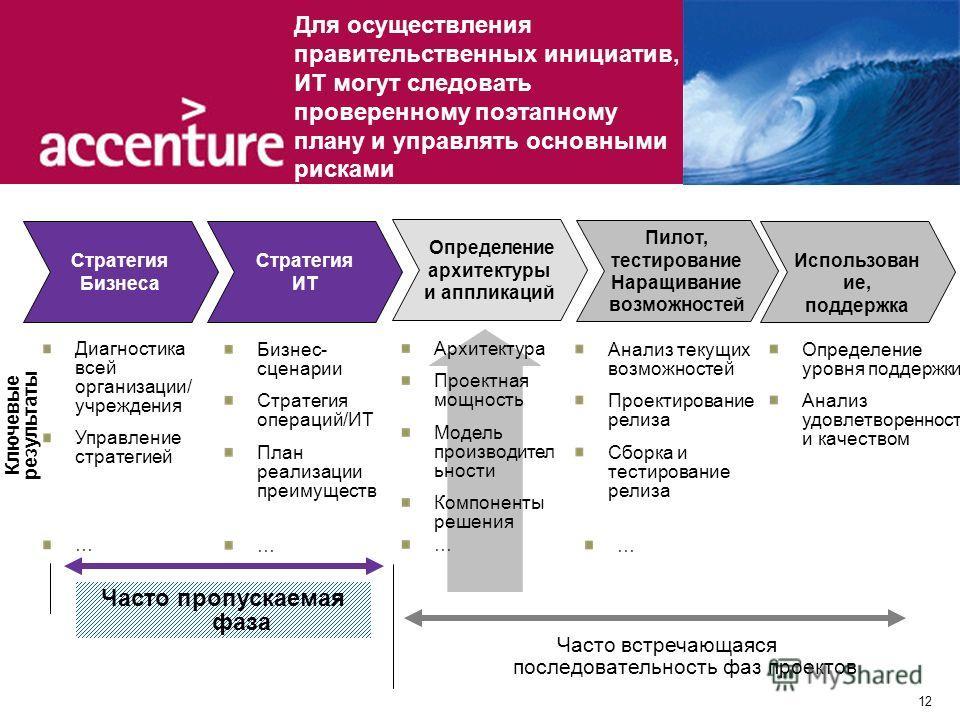 12 Для осуществления правительственных инициатив, ИТ могут следовать проверенному поэтапному плану и управлять основными рисками Стратегия ИТ Определение архитектуры и аппликаций Пилот, тестирование Наращивание возможностей Использован ие, поддержка