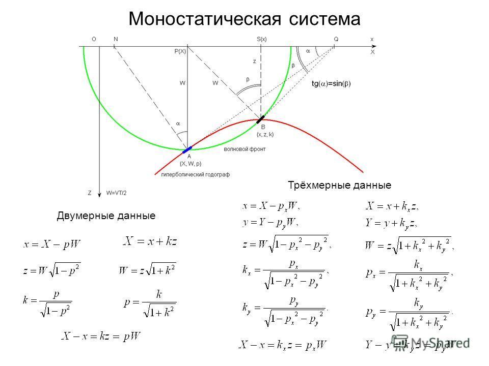 Моностатическая система Двумерные данные Трёхмерные данные