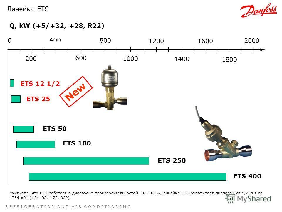 R E F R I G E R A T I O N A N D A I R C O N D I T I O N I N G Линейка ETS Учитывая, что ETS работает в диапазоне производительностей 10…100%, линейка ETS охватывает диапазон от 5,7 кВт до 1764 кВт (+5/+32, +28, R22). Q, kW (+5/+32, +28, R22) ETS 12 1