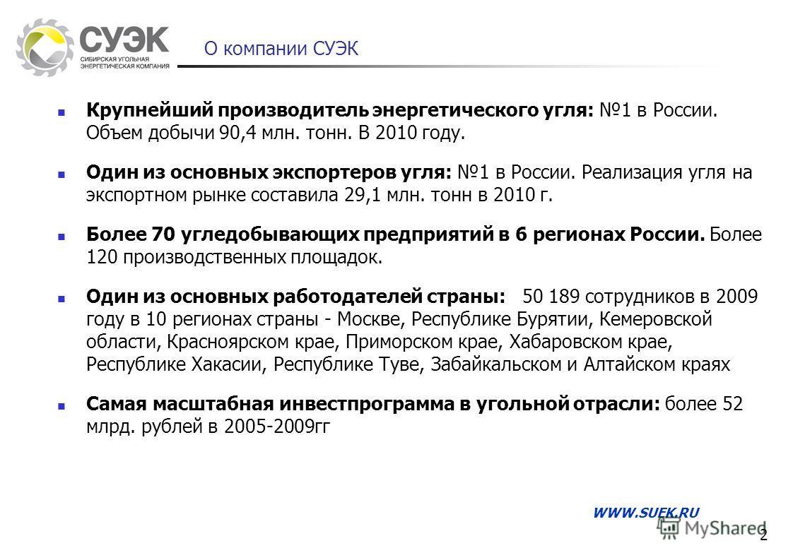О компании СУЭК Крупнейший производитель энергетического угля: 1 в России. Объем добычи 90,4 млн. тонн. В 2010 году. Один из основных экспортеров угля: 1 в России. Реализация угля на экспортном рынке составила 29,1 млн. тонн в 2010 г. Более 70 угледо