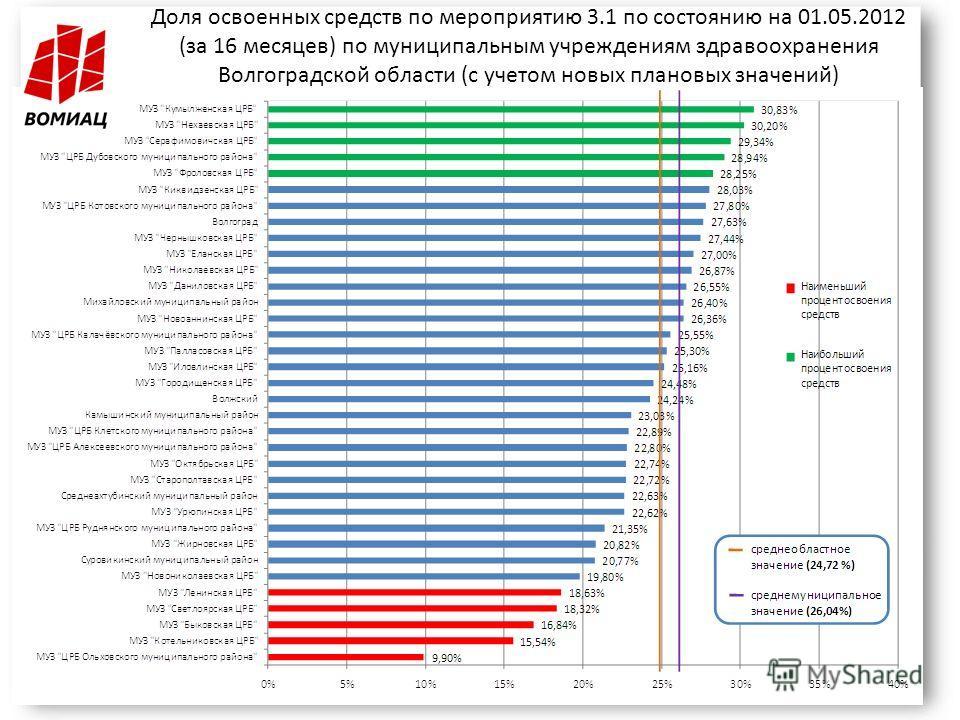 Доля освоенных средств по мероприятию 3.1 по состоянию на 01.05.2012 (за 16 месяцев) по муниципальным учреждениям здравоохранения Волгоградской области (с учетом новых плановых значений)