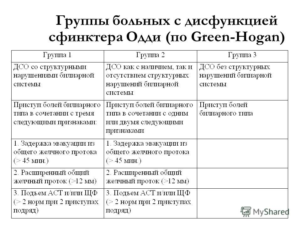 Группы больных с дисфункцией сфинктера Одди (по Green-Hogan)