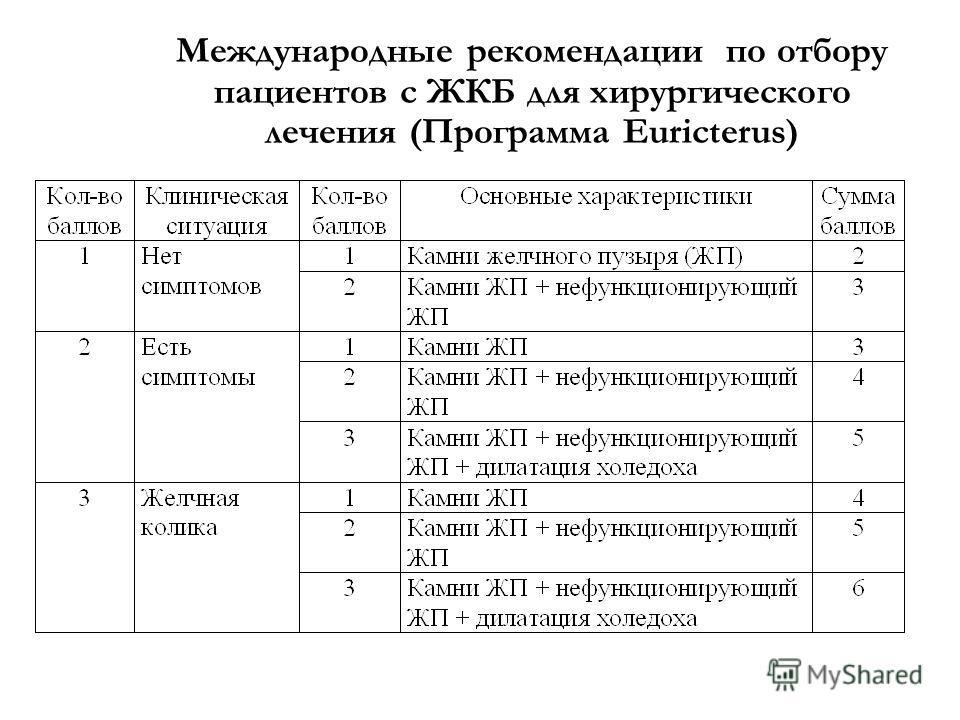 Международные рекомендации по отбору пациентов с ЖКБ для хирургического лечения (Программа Euricterus)