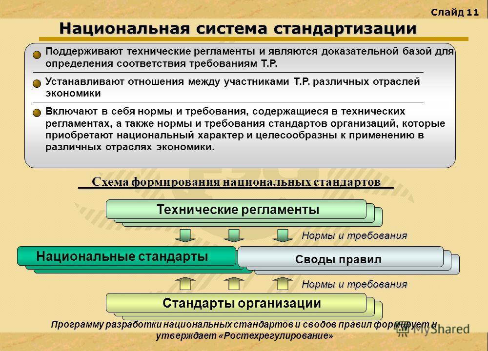 Слайд 11 Национальная система стандартизации Поддерживают технические регламенты и являются доказательной базой для определения соответствия требованиям Т.Р. Устанавливают отношения между участниками Т.Р. различных отраслей экономики Включают в себя