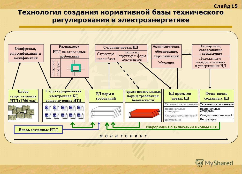 Слайд 15 Технология создания нормативной базы технического регулирования в электроэнергетике Оцифровка, классификация и кодификация Создание новых НД Типовых структур и форм документов Структура новой базы Экспертиза, согласование утверждение Набор с