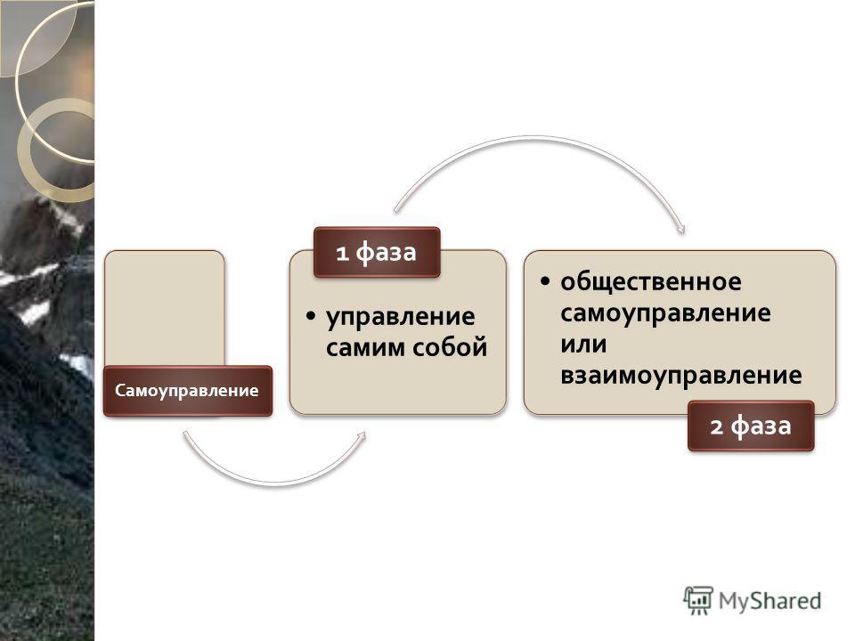 Самоуправление управление самим собой 1 фаза общественное самоуправление или взаимоуправление 2 фаза