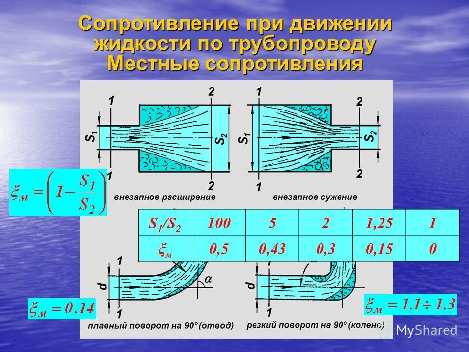 Сопротивление при движении жидкости по трубопроводу Местные сопротивления S 1 /S 2 100521,251 ξмξм 0,50,430,30,150