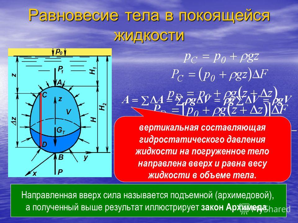 вертикальная составляющая гидростатического давления жидкости на погруженное тело направлена вверх и равна весу жидкости в объеме тела. Направленная вверх сила называется подъемной (архимедовой), а полученный выше результат иллюстрирует закон Архимед