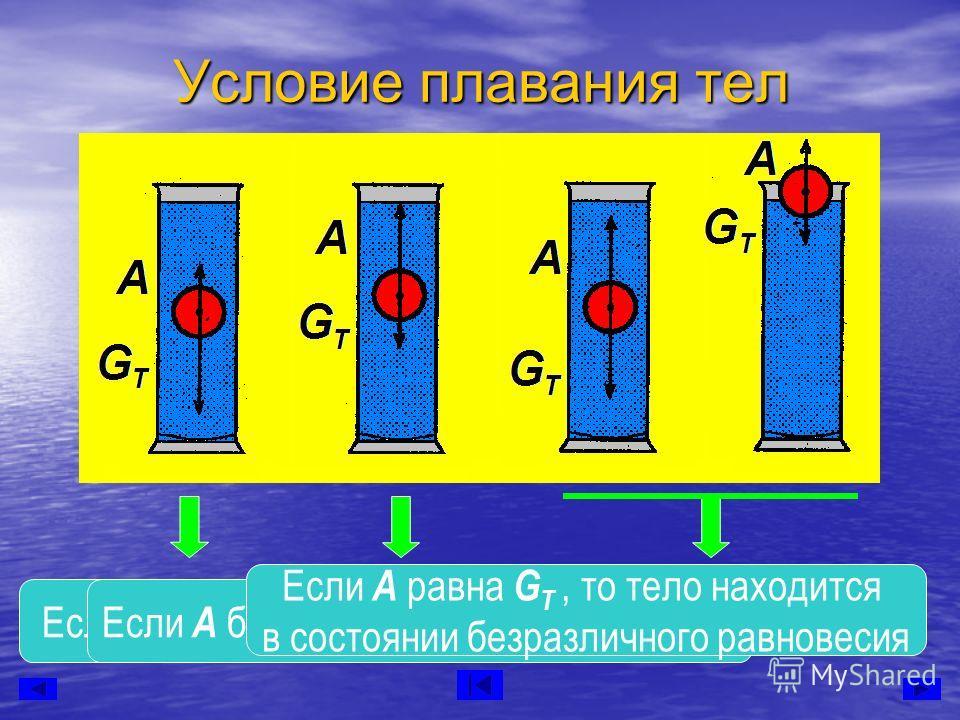 Условие плавания тел Если А меньше G T, то тело тонетЕсли А больше G T, то тело всплывает Если А равна G T, то тело находится в состоянии безразличного равновесия