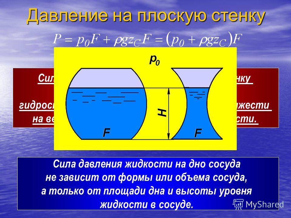 Давление на плоскую стенку Сила давления жидкости на плоскую стенку равна произведению величины гидростатического давления в ее центре тяжести на величину площади смоченной поверхности. Cила давления жидкости на дно сосуда не зависит от формы или объ