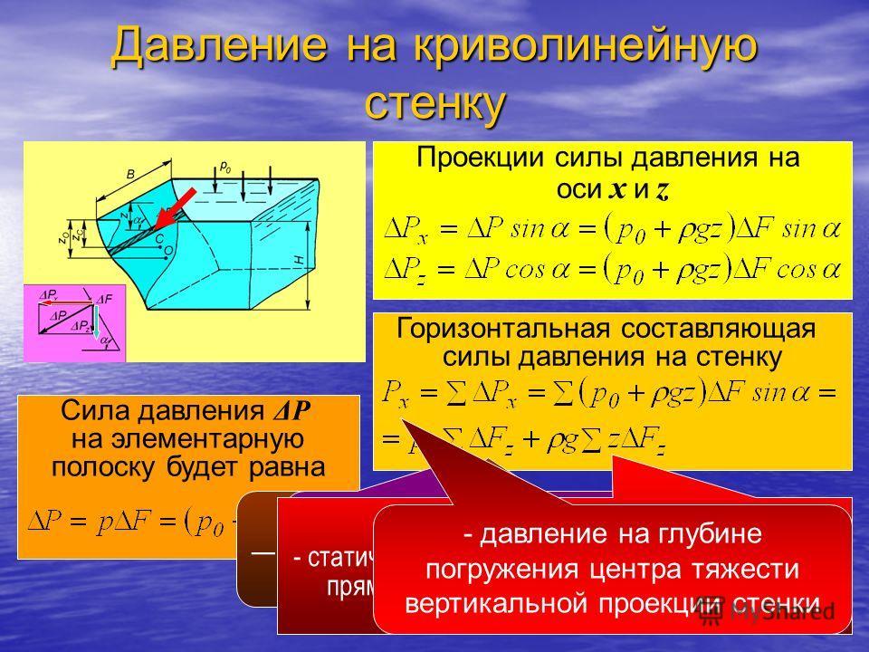 Сила давления ΔP на элементарную полоску будет равна Проекции силы давления на оси x и z Горизонтальная составляющая силы давления на стенку проекция площадки ΔF на вертикальную плоскость. - проекция криволинейной стенки на вертикальную плоскость - с
