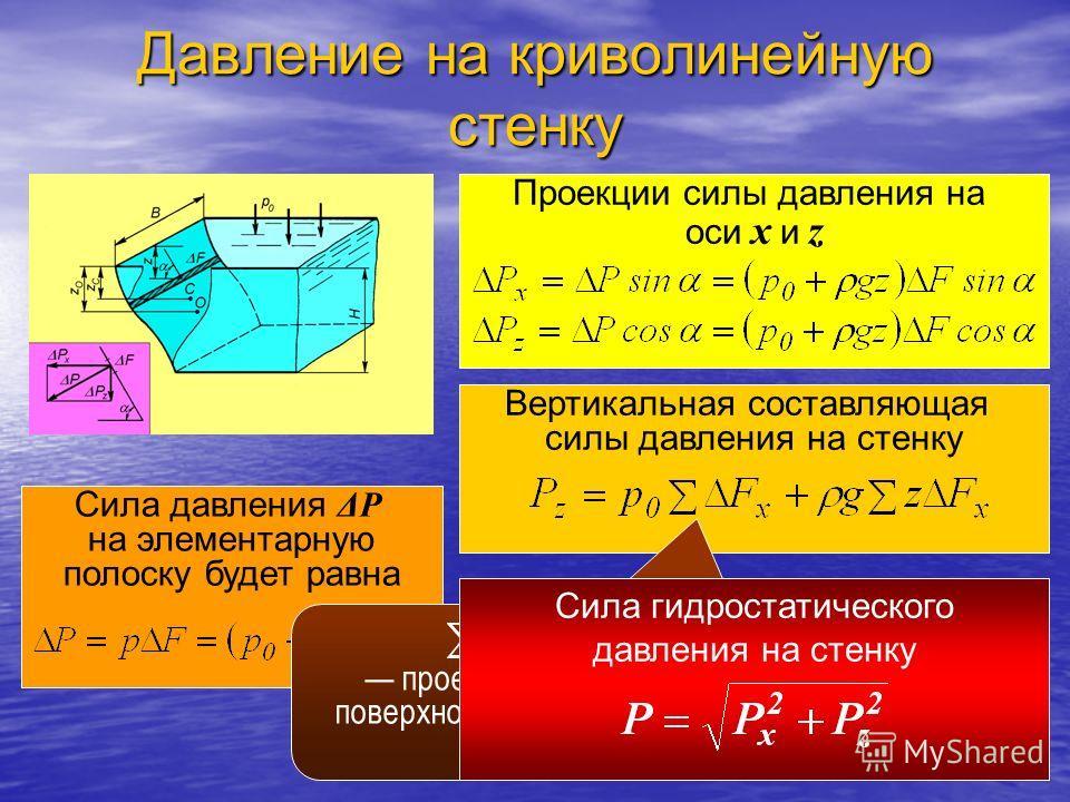 Давление на криволинейную стенку Сила давления ΔP на элементарную полоску будет равна Проекции силы давления на оси x и z Вертикальная составляющая силы давления на стенку проекция криволинейной поверхности на горизонтальную плоскость. Сила гидростат