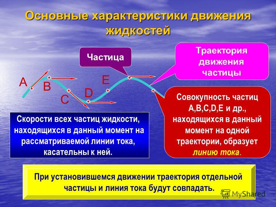 Траектория движения частицы Частица A B C D E Совокупность частиц A,B,C,D,E и др., находящихся в данный момент на одной траектории, образует линию тока. Скорости всех частиц жидкости, находящихся в данный момент на рассматриваемой линии тока, касател