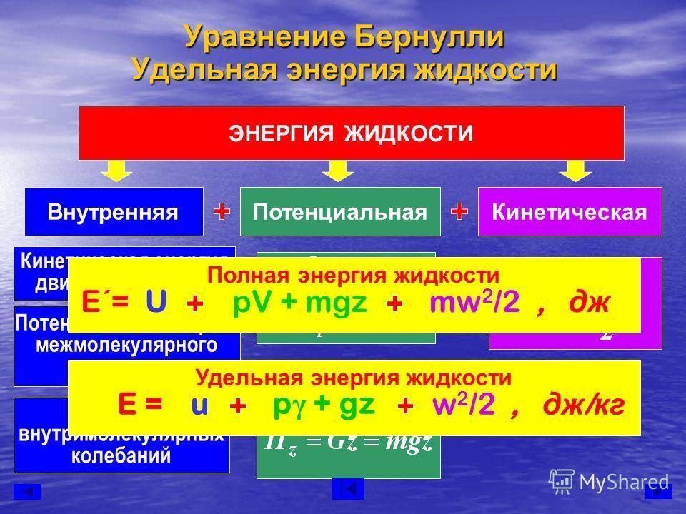 Уравнение Бернулли Удельная энергия жидкости ЭНЕРГИЯ ЖИДКОСТИ ВнутренняяПотенциальнаяКинетическая Кинетическая энергия движения молекул Потенциальная энергия межмолекулярного притяжения Энергия внутримолекулярных колебаний Энергия давления Энергия по