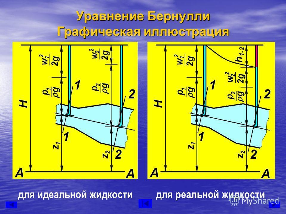 Уравнение Бернулли Графическая иллюстрация для идеальной жидкостидля реальной жидкости