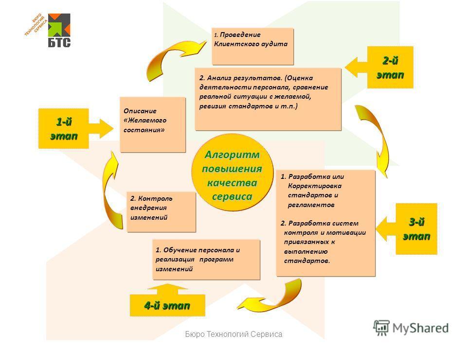 Бюро Технологий Сервиса 3-й этап 2-й этап 4-й этап 1-й этап Описание «Желаемого состояния» 1. Проведение Клиентского аудита 2. Анализ результатов. (Оценка деятельности персонала, сравнение реальной ситуации с желаемой, ревизия стандартов и т.п.) 1. О