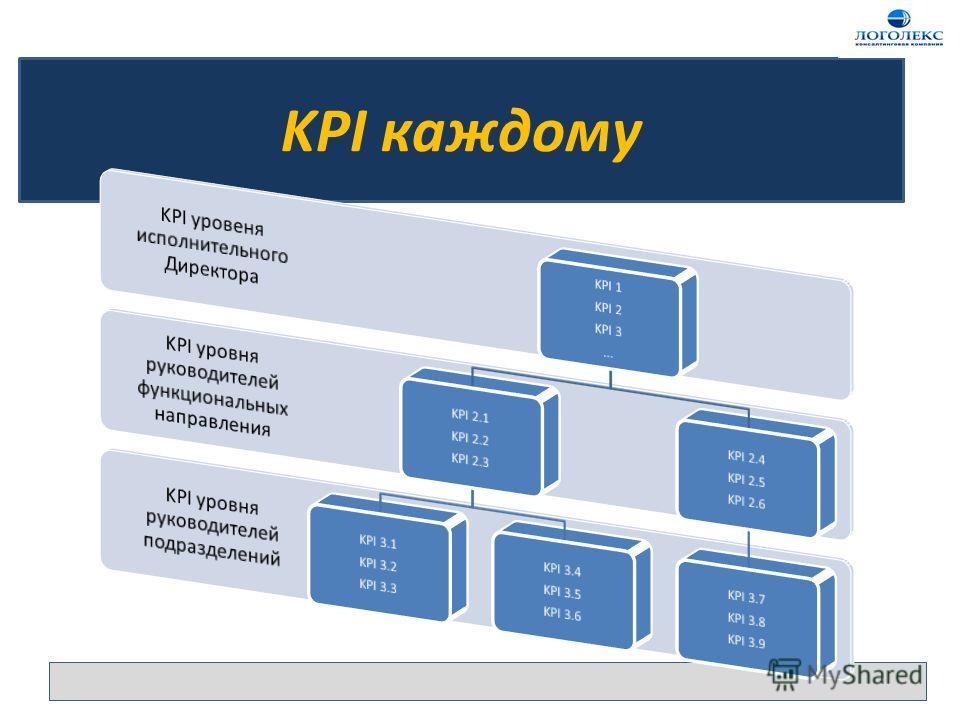 KPI каждому