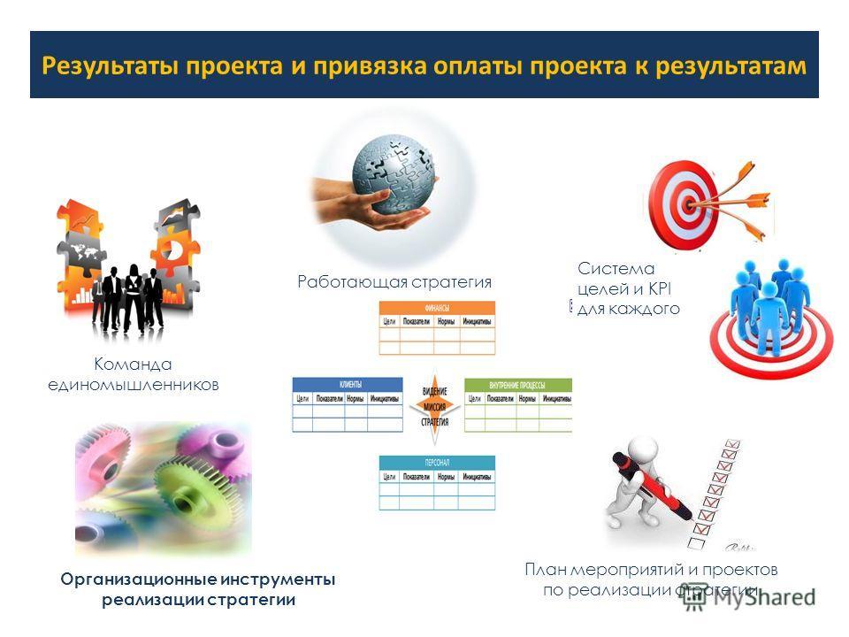 Результаты проекта и привязка оплаты проекта к результатам Работающая стратегия Система целей и KPI для каждого План мероприятий и проектов по реализации стратегии Организационные инструменты реализации стратегии Команда единомышленников