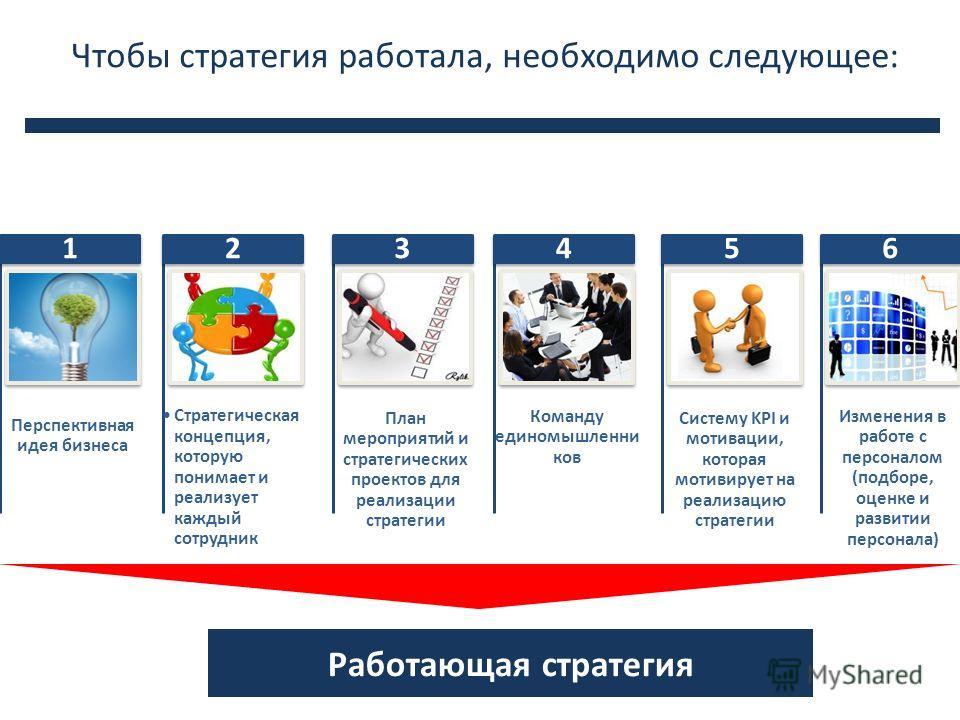 Чтобы стратегия работала, необходимо следующее: Перспективная идея бизнеса 1 Стратегическая концепция, которую понимает и реализует каждый сотрудник 2 План мероприятий и стратегических проектов для реализации стратегии 3 Команду единомышленни ков 4 С