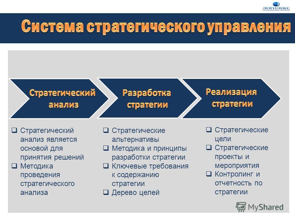 Стратегический анализ является основой для принятия решений Методика проведения стратегического анализа Стратегические альтернативы Методика и принципы разработки стратегии Ключевые требования к содержанию стратегии Дерево целей Стратегические цели С