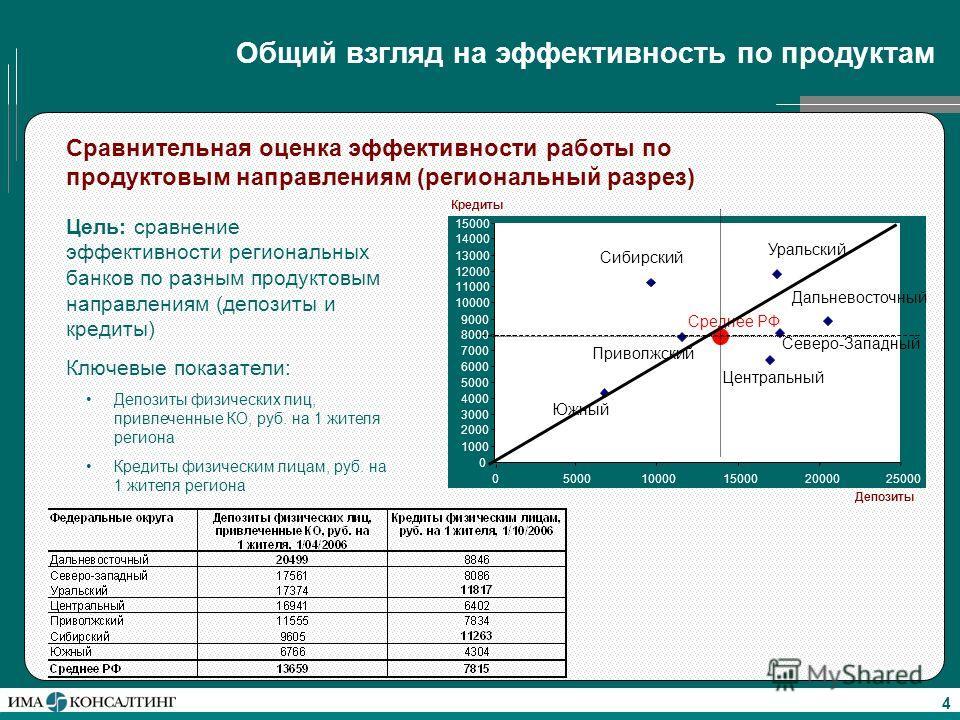 4 Общий взгляд на эффективность по продуктам Сравнительная оценка эффективности работы по продуктовым направлениям (региональный разрез) Цель: сравнение эффективности региональных банков по разным продуктовым направлениям (депозиты и кредиты) Ключевы
