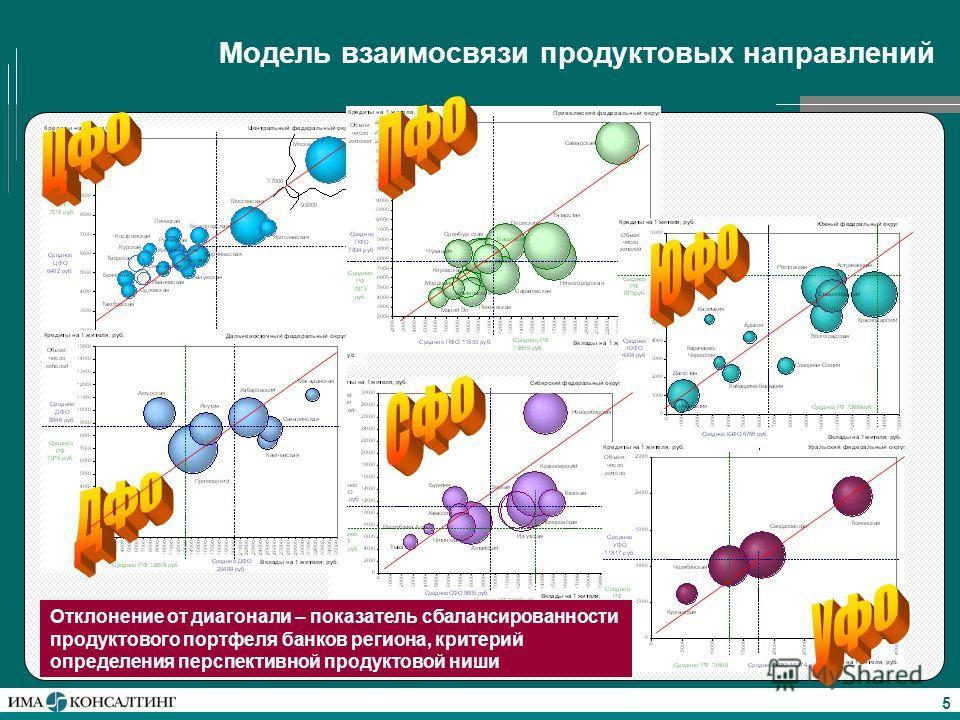 5 Модель взаимосвязи продуктовых направлений Отклонение от диагонали – показатель сбалансированности продуктового портфеля банков региона, критерий определения перспективной продуктовой ниши