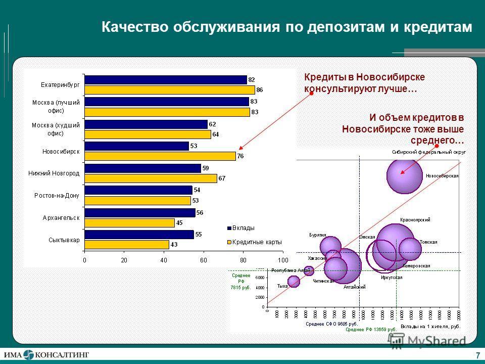 7 Качество обслуживания по депозитам и кредитам Кредиты в Новосибирске консультируют лучше… И объем кредитов в Новосибирске тоже выше среднего…