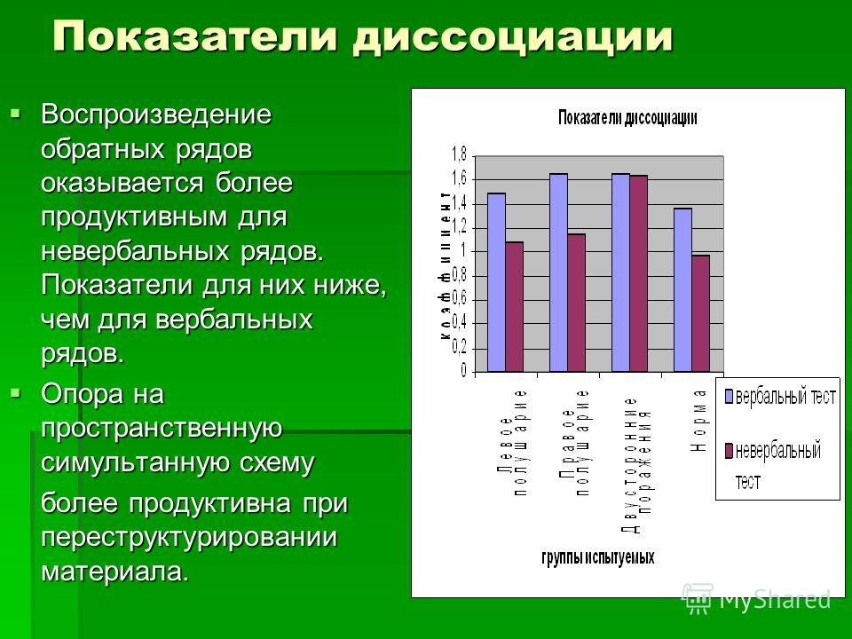 Показатели диссоциации Воспроизведение обратных рядов оказывается более продуктивным для невербальных рядов. Показатели для них ниже, чем для вербальных рядов. Воспроизведение обратных рядов оказывается более продуктивным для невербальных рядов. Пока