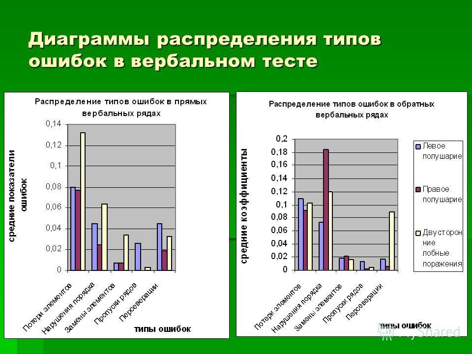 Диаграммы распределения типов ошибок в вербальном тесте