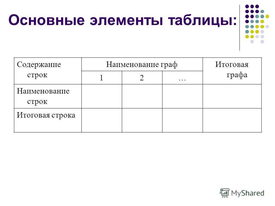 Основные элементы таблицы: Содержание строк Наименование графИтоговая графа 12… Наименование строк Итоговая строка