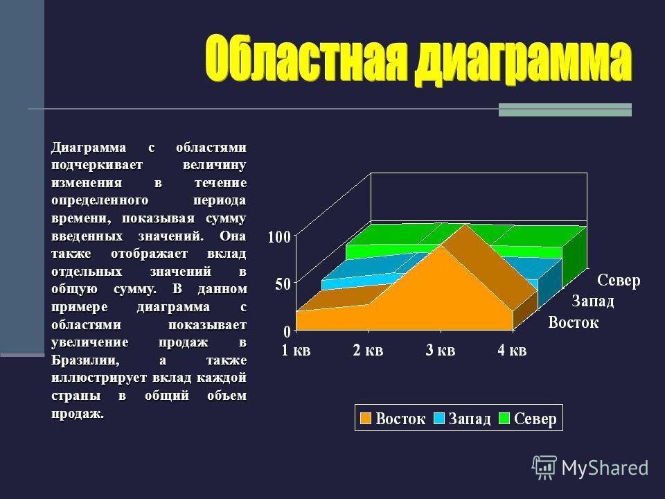 Диаграмма с областями подчеркивает величину изменения в течение определенного периода времени, показывая сумму введенных значений. Она также отображает вклад отдельных значений в общую сумму. В данном примере диаграмма с областями показывает увеличен