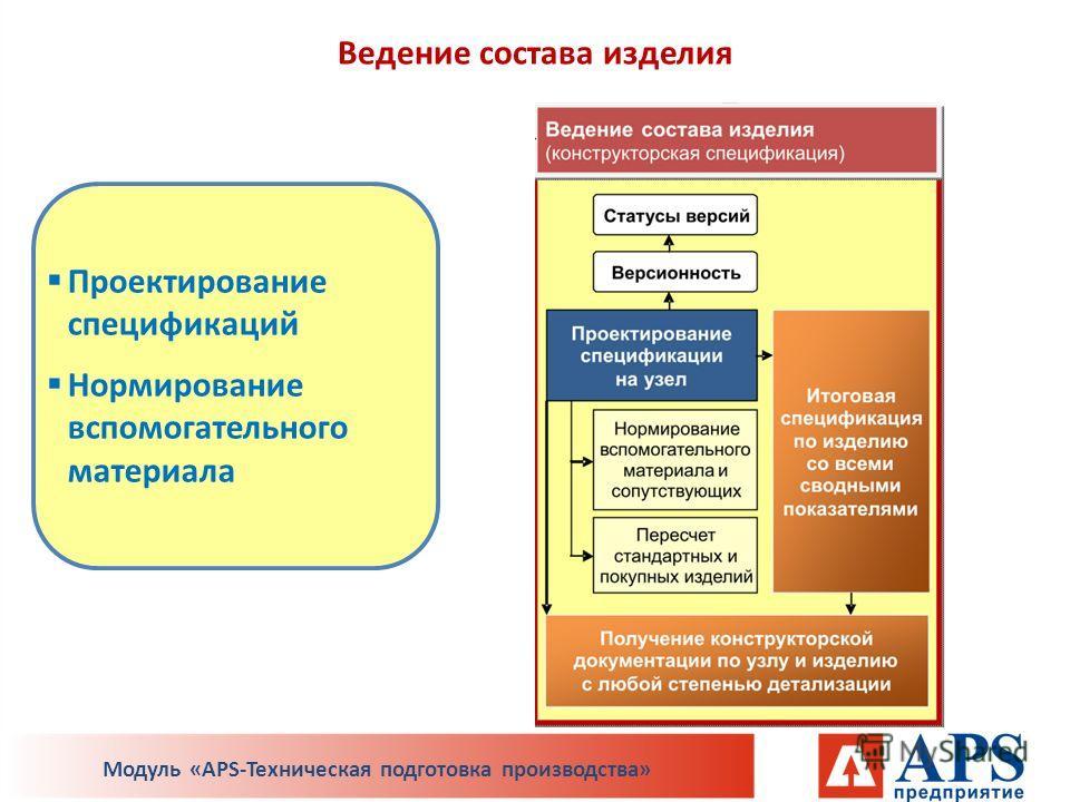 Ведение состава изделия Проектирование спецификаций Нормирование вспомогательного материала Модуль «APS-Техническая подготовка производства»