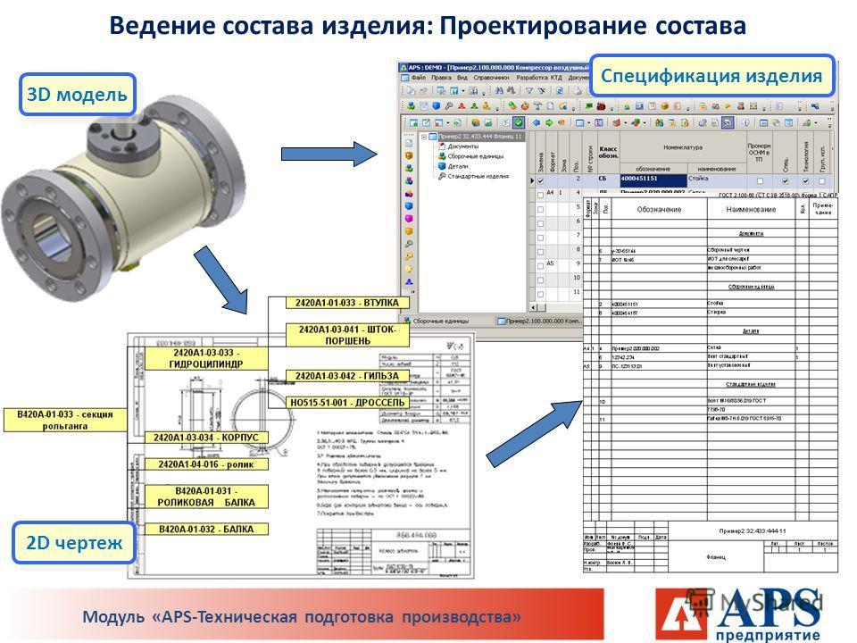 Ведение состава изделия: Проектирование состава Спецификация изделия 3D модель 2D чертеж Модуль «APS-Техническая подготовка производства»
