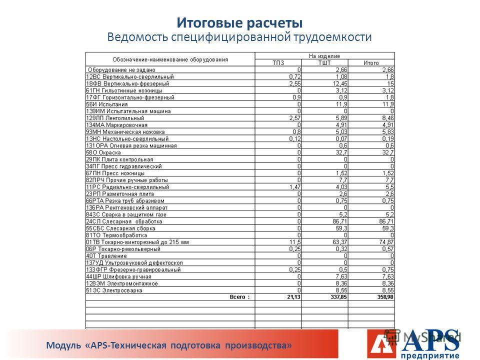 Итоговые расчеты Ведомость специфицированной трудоемкости Модуль «APS-Техническая подготовка производства»