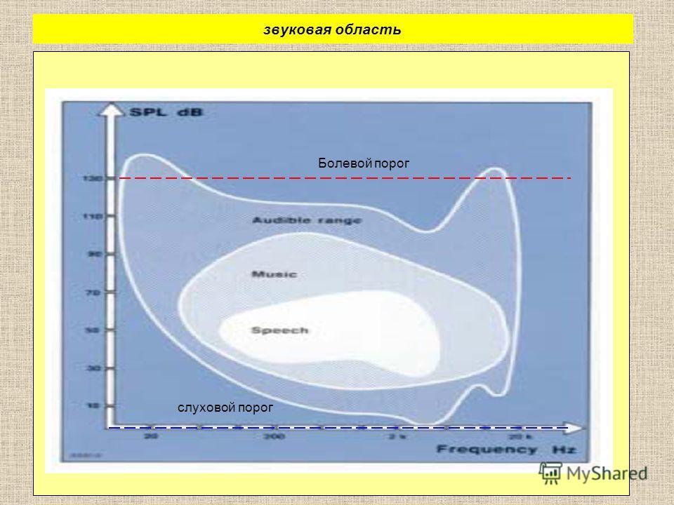 звуковая область Болевой порог слуховой порог