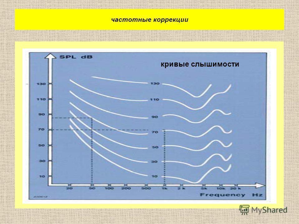 частотные коррекции кривые слышимости