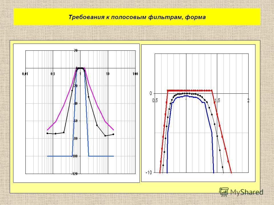 Требования к полосовым фильтрам, форма