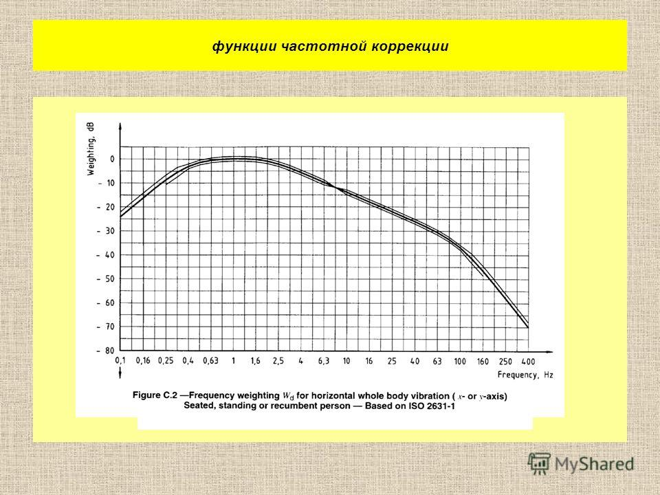 функции частотной коррекции
