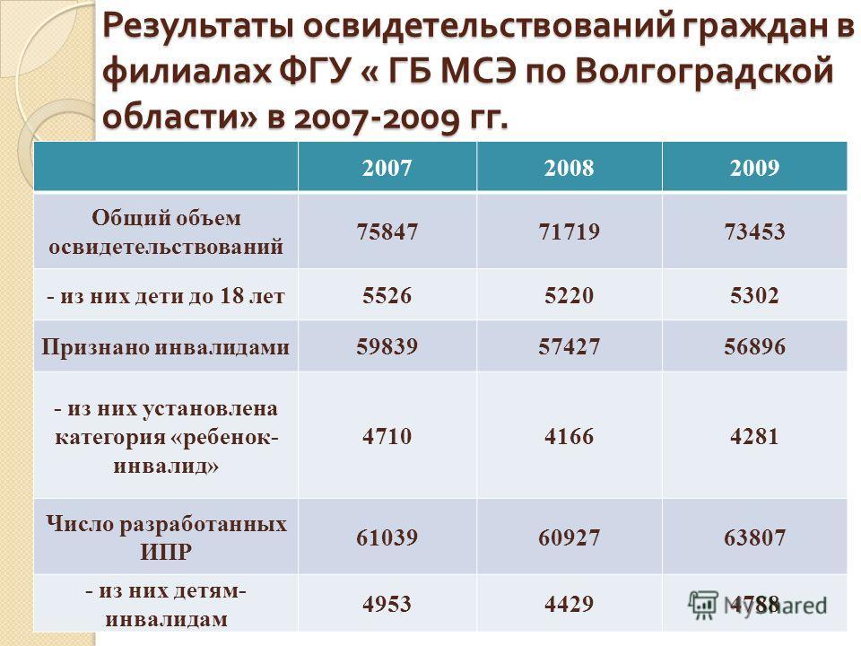 Результаты освидетельствований граждан в филиалах ФГУ « ГБ МСЭ по Волгоградской области » в 2007-2009 гг. 200720082009 Общий объем освидетельствований 758477171973453 - из них дети до 18 лет552652205302 Признано инвалидами598395742756896 - из них уст